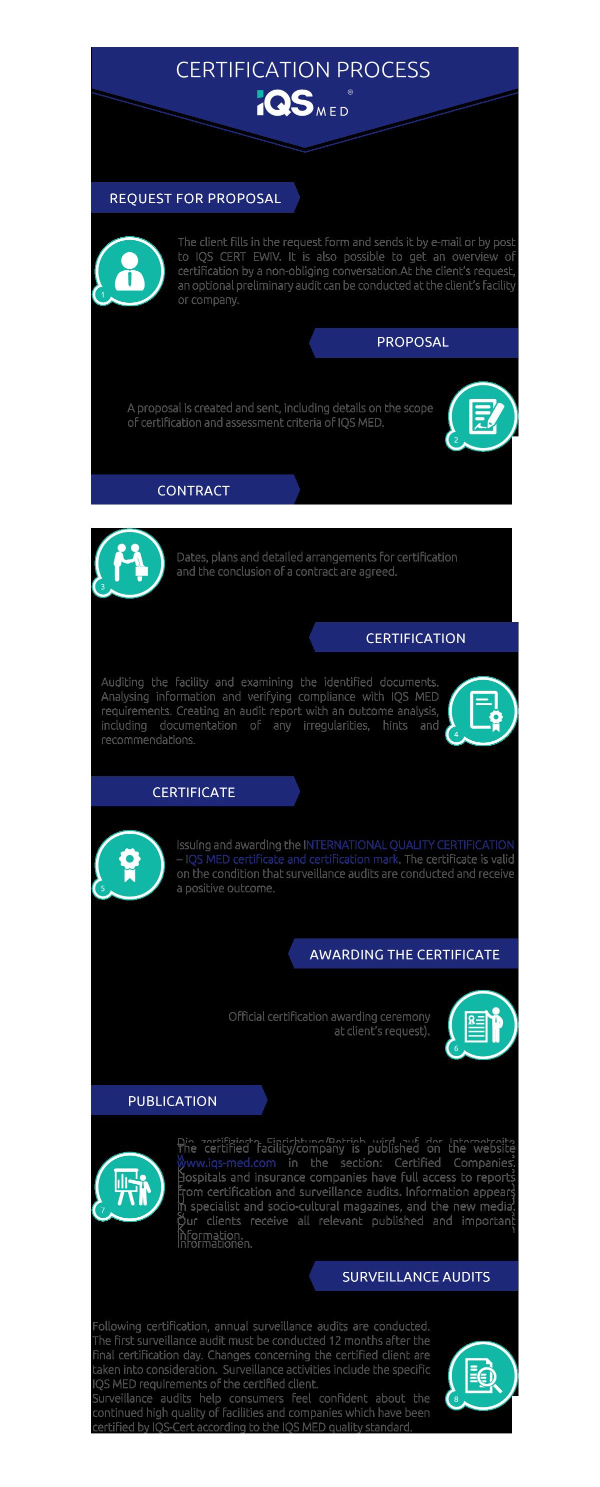 Certification Process Iqs Med Zertifizierung Und Schulungen